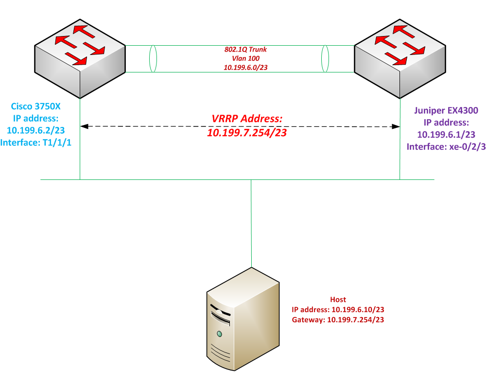 high availability (HA) – Keeran's Blog