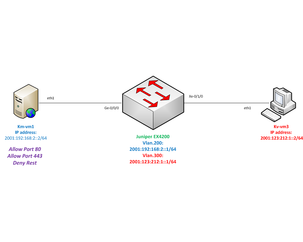 Firewall Filter Topology
