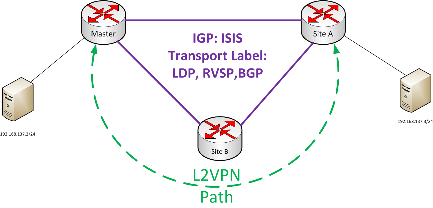 Layer-2 VPNs on Junos – Keeran's Blog